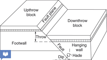 up throw and down throw and have